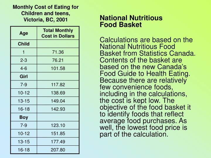 Monthly Cost of Eating for