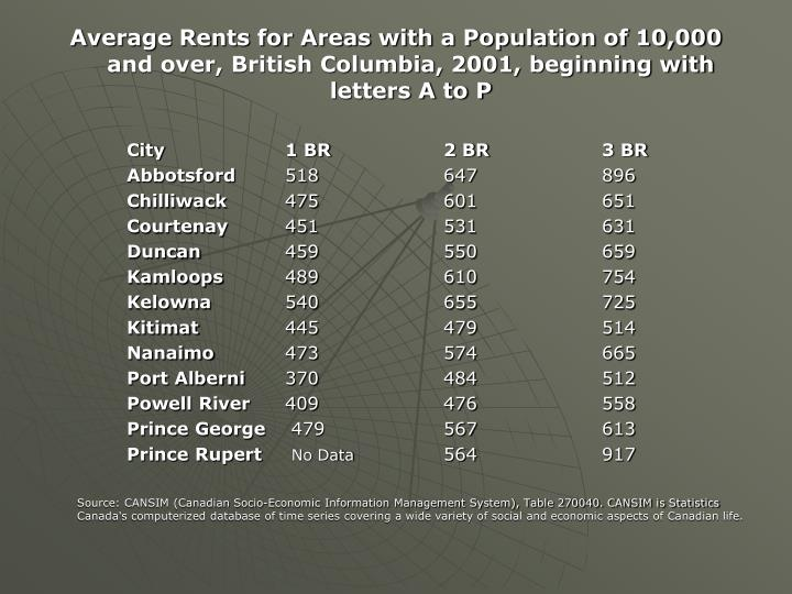 Average Rents for Areas with a Population of 10,000 and over, British Columbia, 2001, beginning with letters A to P