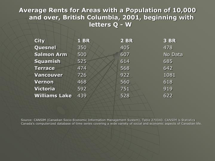 Average Rents for Areas with a Population of 10,000 and over, British Columbia, 2001, beginning with letters Q - W