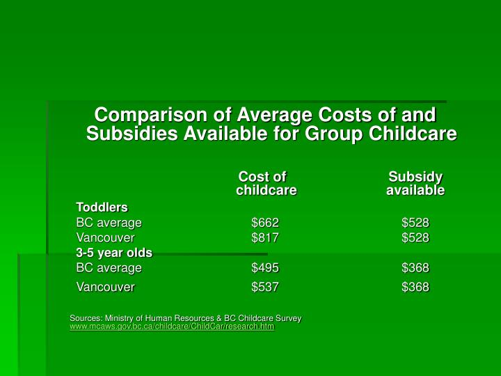 Comparison of Average Costs of and Subsidies Available for Group Childcare