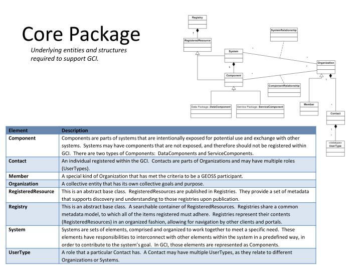 Core Package