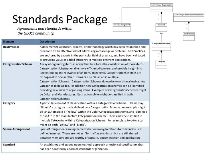 Standards Package