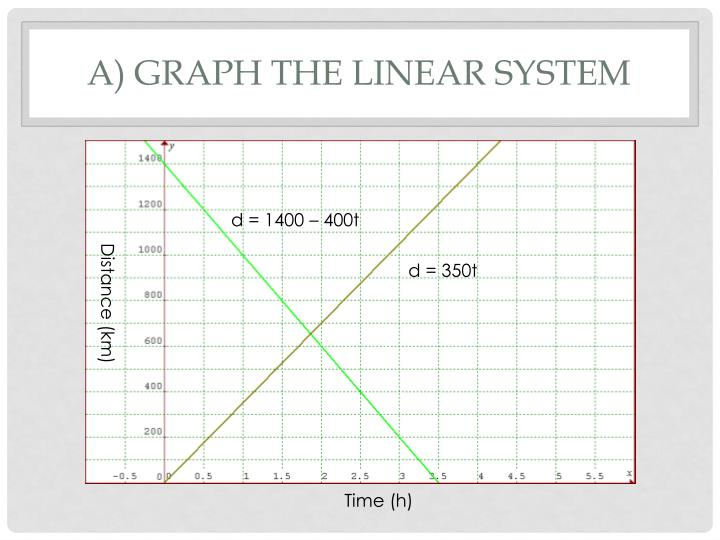 A) Graph the linear system