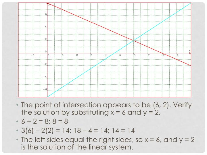 The point of intersection appears to be (6, 2). Verify the solution by substituting x = 6 and y = 2.