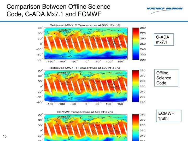 Comparison Between Offline Science Code, G-ADA Mx7.1 and ECMWF