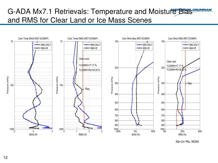 G-ADA Mx7.1 Retrievals: Temperature and Moisture Bias and RMS for Clear Land or Ice Mass Scenes
