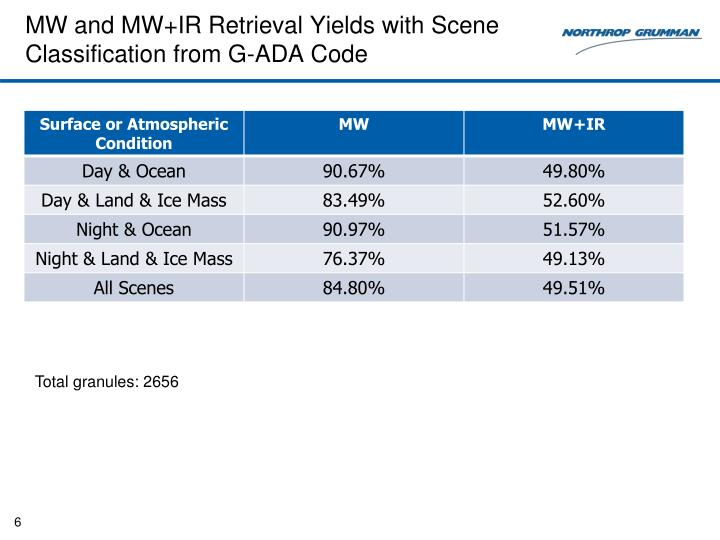MW and MW+IR Retrieval Yields with Scene Classification from G-ADA Code