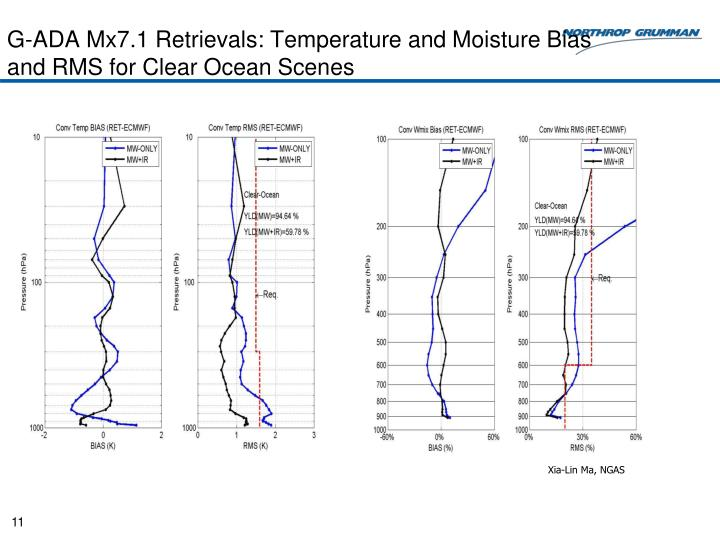 G-ADA Mx7.1 Retrievals: Temperature and Moisture Bias and RMS for Clear