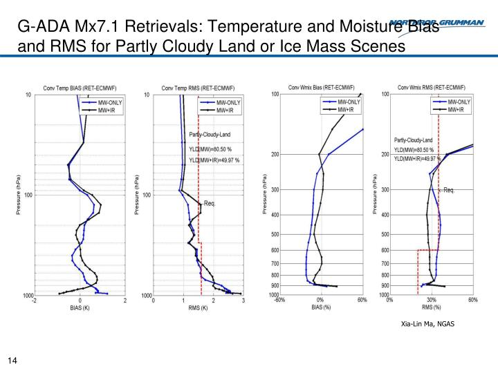 G-ADA Mx7.1 Retrievals: Temperature and Moisture Bias and RMS for Partly Cloudy Land or Ice Mass Scenes