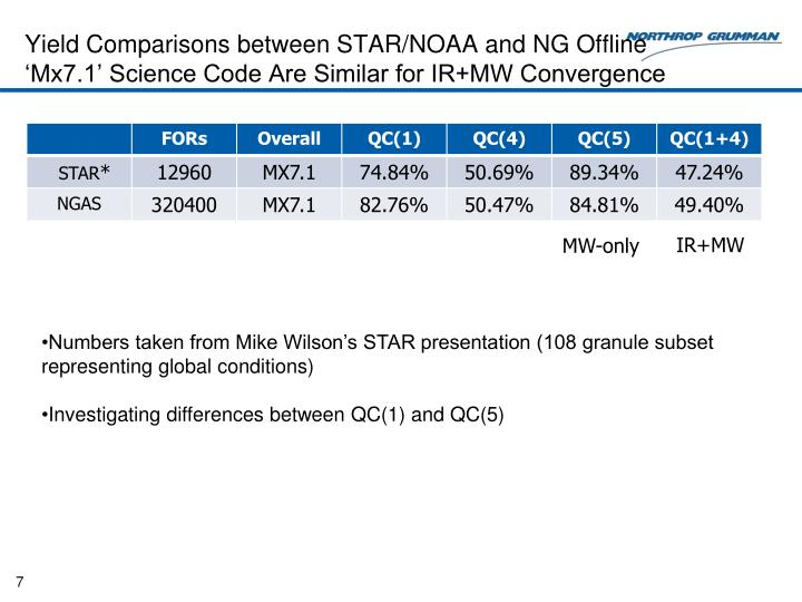 Yield Comparisons between STAR/NOAA and NG Offline 'Mx7.1' Science Code Are Similar for IR+MW Convergence
