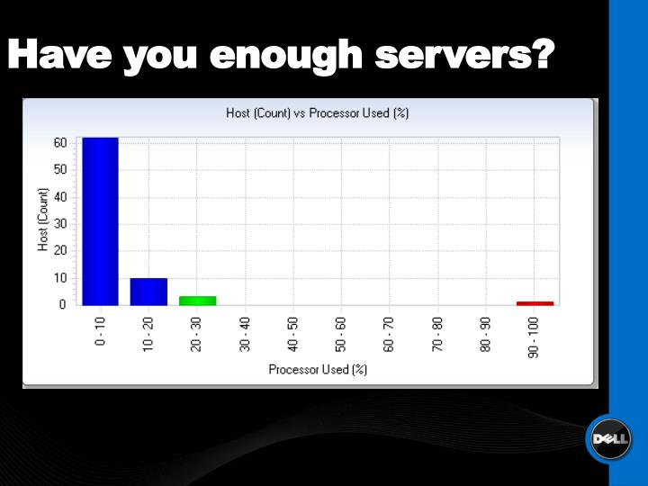 Have you enough servers?