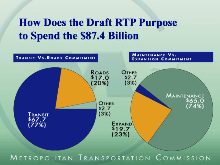 How Does the Draft RTP Purpose