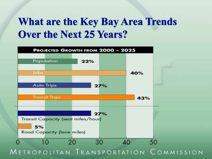 What are the Key Bay Area Trends Over the Next 25 Years?