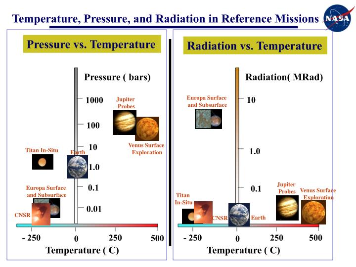 Temperature, Pressure, and Radiation in Reference Missions