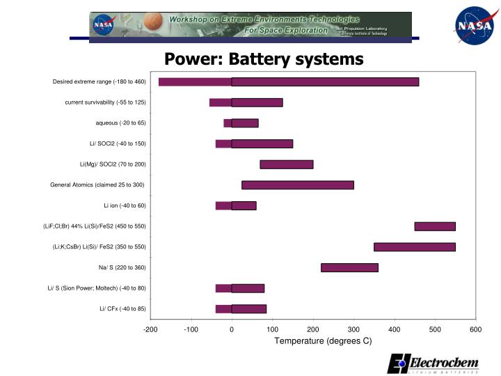 Power: Battery systems
