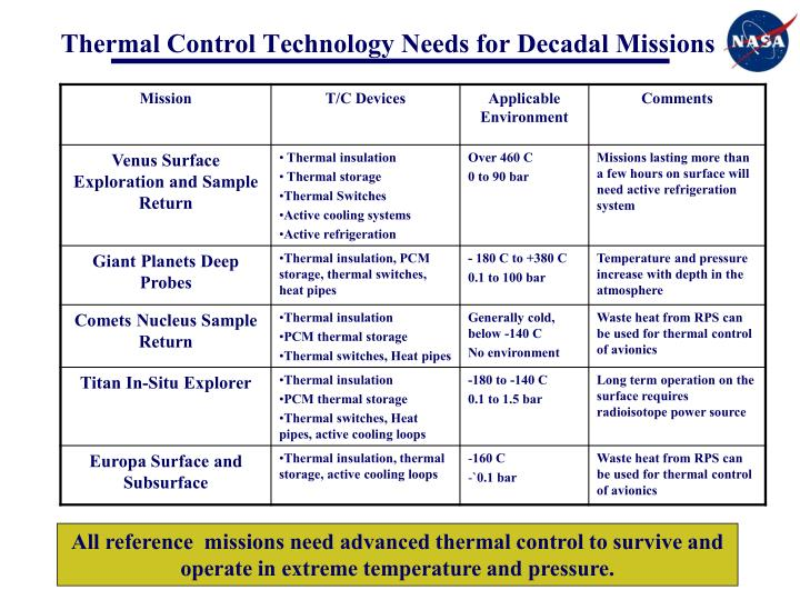 Thermal Control Technology Needs for Decadal Missions