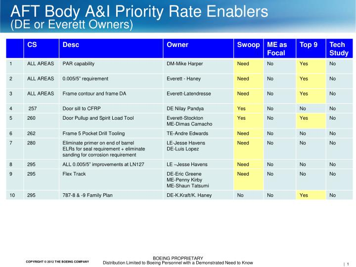 aft body a i priority rate enablers de or everett owners
