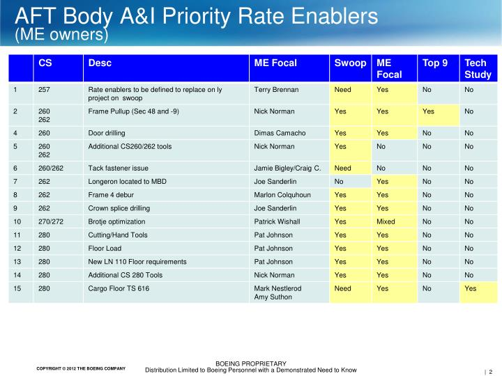Aft body a i priority rate enablers me owners