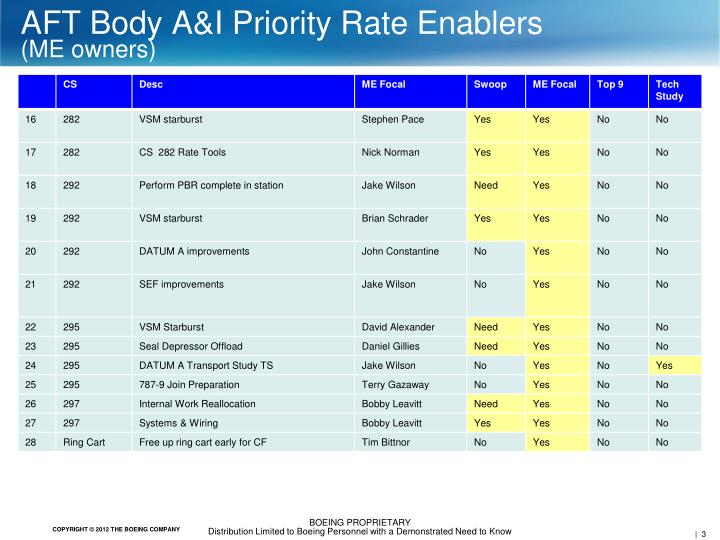 AFT Body A&I Priority Rate Enablers
