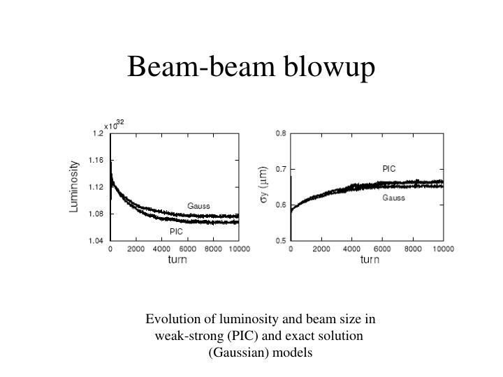Beam-beam blowup