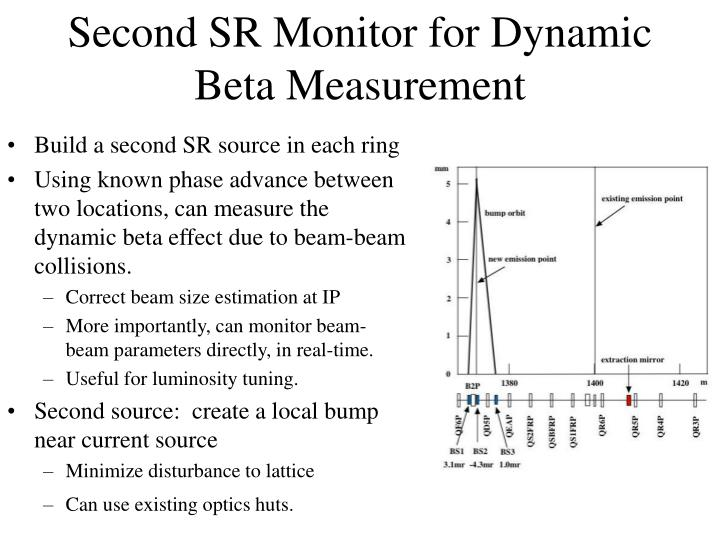 Second SR Monitor for Dynamic Beta Measurement