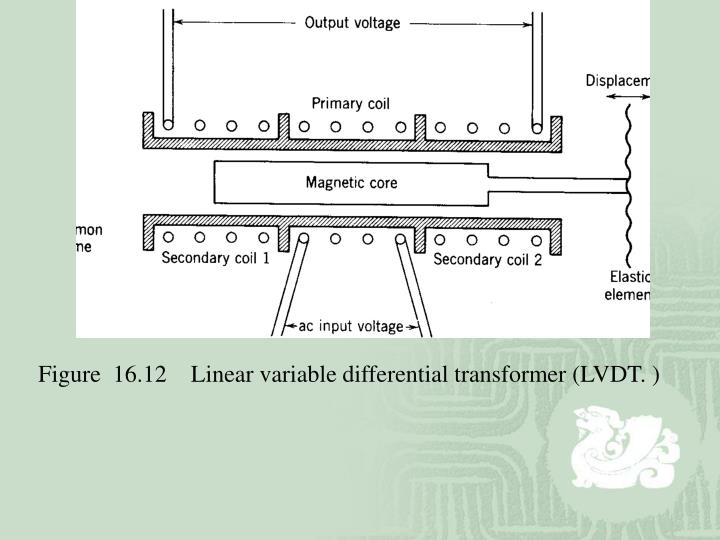 Figure  16.12    Linear variable differential transformer (LVDT. )