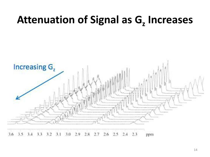 Attenuation of Signal as