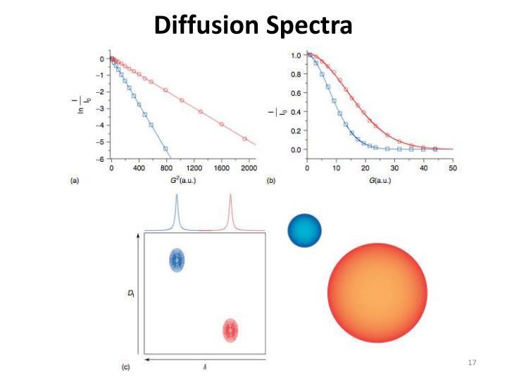 Diffusion Spectra