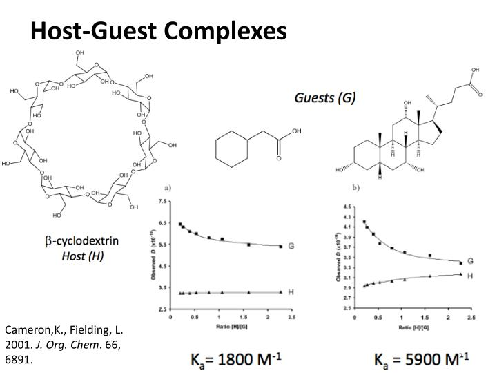 Host-Guest Complexes