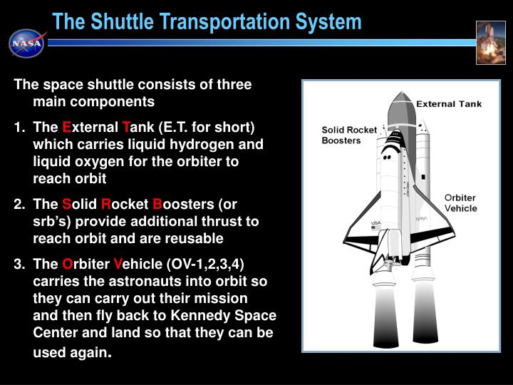 The space shuttle consists of three main components