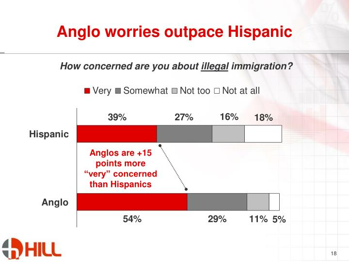 Anglo worries outpace Hispanic