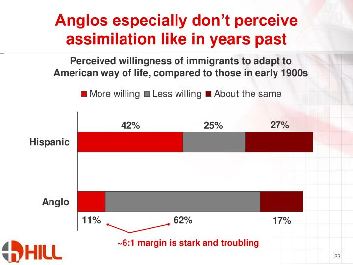 Anglos especially don't perceive assimilation like in years past