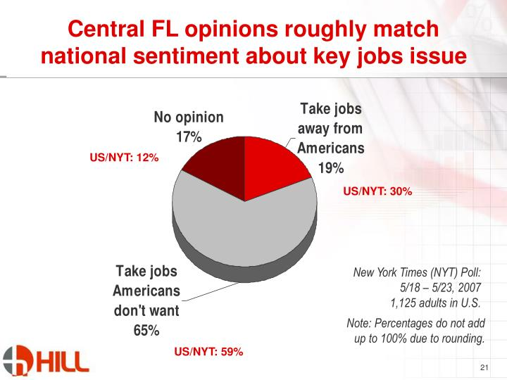 Central FL opinions roughly match national sentiment about key jobs issue