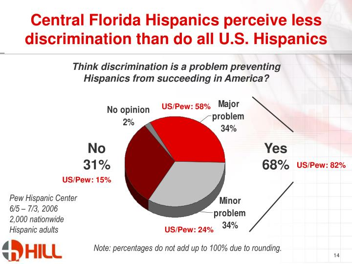 Central Florida Hispanics perceive less discrimination than do all U.S. Hispanics