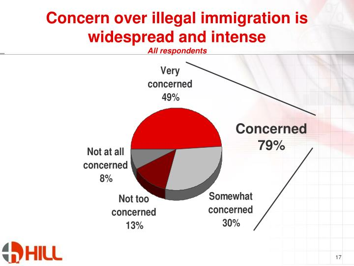 Concern over illegal immigration is widespread and intense