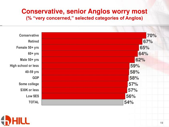 Conservative, senior Anglos worry most