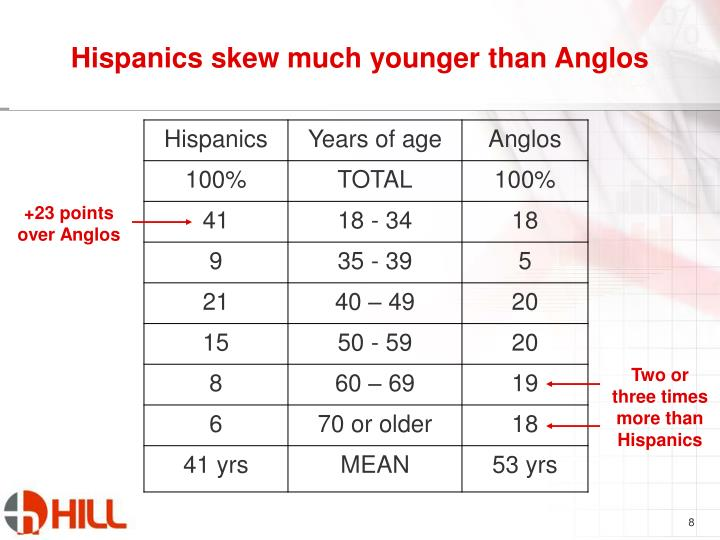 Hispanics skew much younger than Anglos