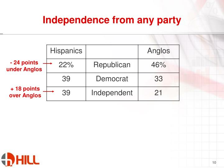 Independence from any party