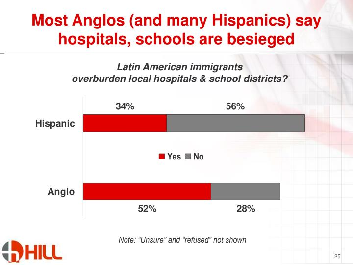 Most Anglos (and many Hispanics) say hospitals, schools are besieged