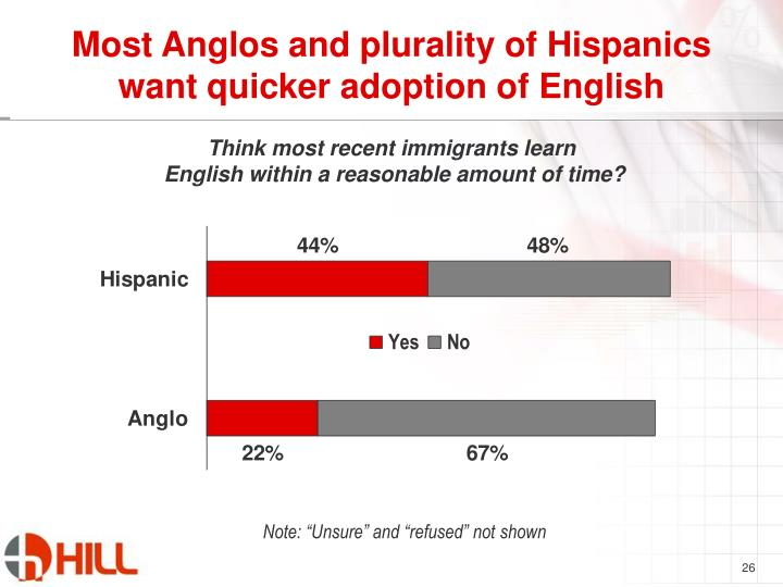 Most Anglos and plurality of Hispanics want quicker adoption of English