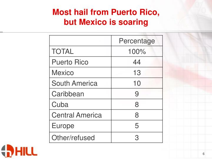 Most hail from Puerto Rico,