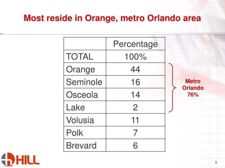 Most reside in Orange, metro Orlando area