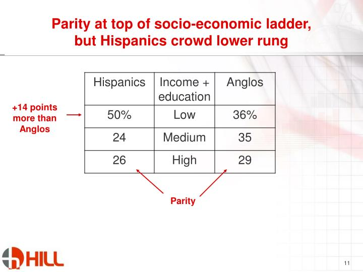 Parity at top of socio-economic ladder,