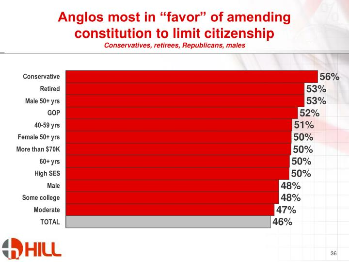 "Anglos most in ""favor"" of amending constitution to limit citizenship"