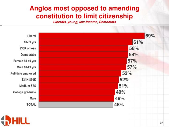 Anglos most opposed to amending constitution to limit citizenship
