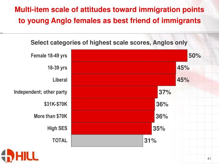 Multi-item scale of attitudes toward immigration points to young Anglo females as best friend of immigrants