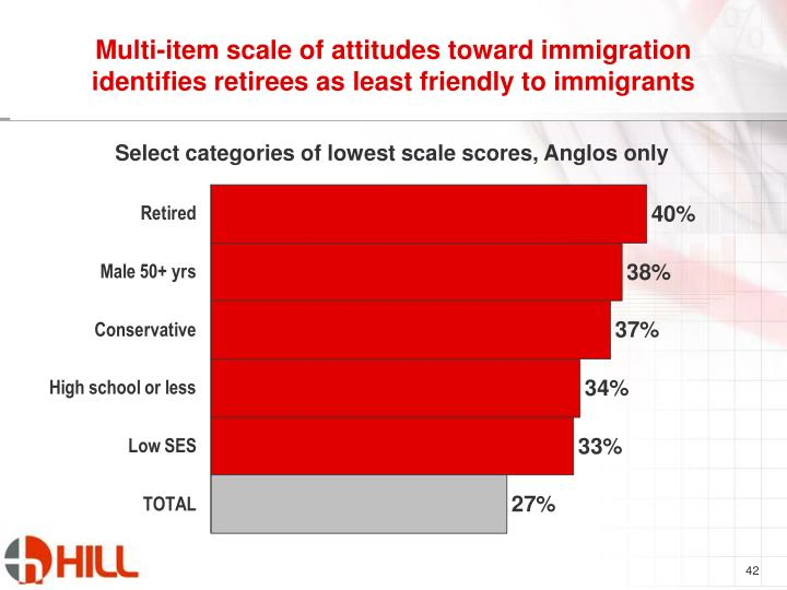 Multi-item scale of attitudes toward immigration identifies retirees as least friendly to immigrants