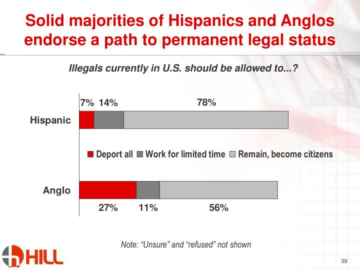 Solid majorities of Hispanics and Anglos endorse a path to permanent legal status