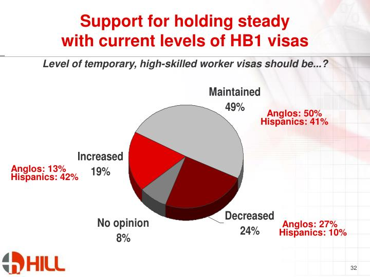 Support for holding steady