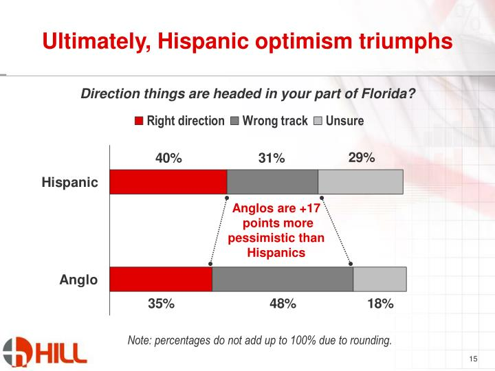 Ultimately, Hispanic optimism triumphs